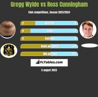 Gregg Wylde vs Ross Cunningham h2h player stats