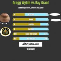 Gregg Wylde vs Ray Grant h2h player stats