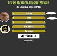 Gregg Wylde vs Broque Watson h2h player stats