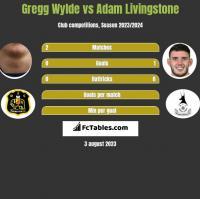 Gregg Wylde vs Adam Livingstone h2h player stats