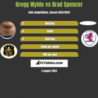 Gregg Wylde vs Brad Spencer h2h player stats