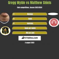 Gregg Wylde vs Matthew Shiels h2h player stats