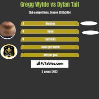Gregg Wylde vs Dylan Tait h2h player stats