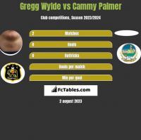 Gregg Wylde vs Cammy Palmer h2h player stats
