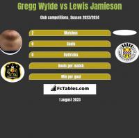 Gregg Wylde vs Lewis Jamieson h2h player stats
