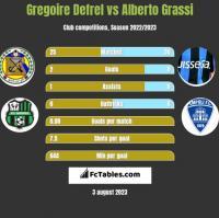 Gregoire Defrel vs Alberto Grassi h2h player stats