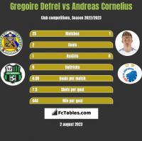 Gregoire Defrel vs Andreas Cornelius h2h player stats