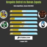 Gregoire Defrel vs Duvan Zapata h2h player stats