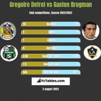Gregoire Defrel vs Gaston Brugman h2h player stats