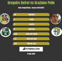 Gregoire Defrel vs Graziano Pelle h2h player stats