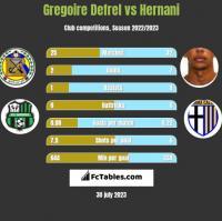 Gregoire Defrel vs Hernani h2h player stats