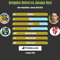 Gregoire Defrel vs Jacopo Dezi h2h player stats