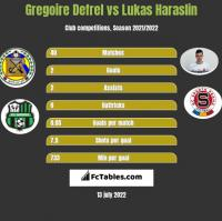 Gregoire Defrel vs Lukas Haraslin h2h player stats