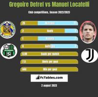 Gregoire Defrel vs Manuel Locatelli h2h player stats