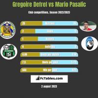 Gregoire Defrel vs Mario Pasalic h2h player stats