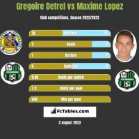 Gregoire Defrel vs Maxime Lopez h2h player stats