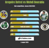 Gregoire Defrel vs Mehdi Bourabia h2h player stats