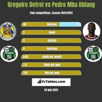 Gregoire Defrel vs Pedro Mba Obiang h2h player stats