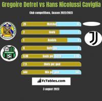 Gregoire Defrel vs Hans Nicolussi Caviglia h2h player stats