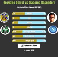 Gregoire Defrel vs Giacomo Raspadori h2h player stats