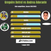Gregoire Defrel vs Andrea Adorante h2h player stats