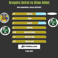 Gregoire Defrel vs Brian Oddei h2h player stats