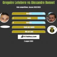 Gregoire Lefebvre vs Alexandre Bonnet h2h player stats