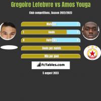 Gregoire Lefebvre vs Amos Youga h2h player stats