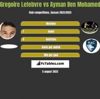 Gregoire Lefebvre vs Ayman Ben Mohamed h2h player stats