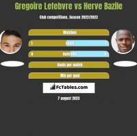Gregoire Lefebvre vs Herve Bazile h2h player stats