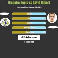 Gregoire Neels vs David Hubert h2h player stats