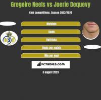Gregoire Neels vs Joerie Dequevy h2h player stats