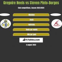 Gregoire Neels vs Steven Pinto-Borges h2h player stats