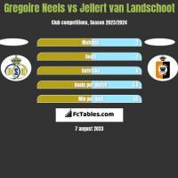 Gregoire Neels vs Jellert van Landschoot h2h player stats