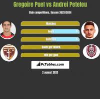 Gregoire Puel vs Andrei Peteleu h2h player stats
