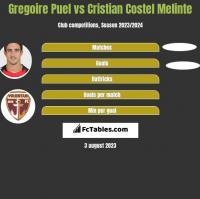 Gregoire Puel vs Cristian Costel Melinte h2h player stats