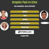 Gregoire Puel vs Erico h2h player stats