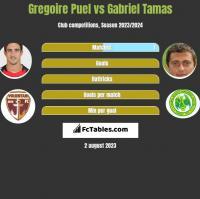 Gregoire Puel vs Gabriel Tamas h2h player stats