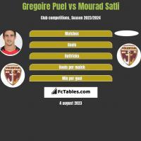 Gregoire Puel vs Mourad Satli h2h player stats