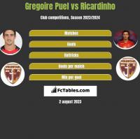 Gregoire Puel vs Ricardinho h2h player stats
