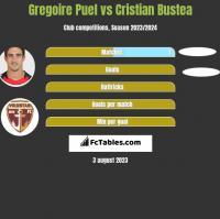 Gregoire Puel vs Cristian Bustea h2h player stats