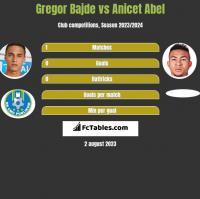 Gregor Bajde vs Anicet Abel h2h player stats