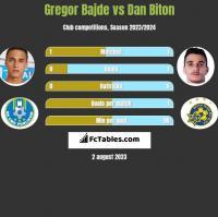 Gregor Bajde vs Dan Biton h2h player stats