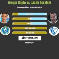 Gregor Bajde vs Jacek Góralski h2h player stats