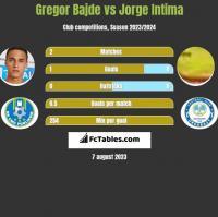 Gregor Bajde vs Jorge Intima h2h player stats