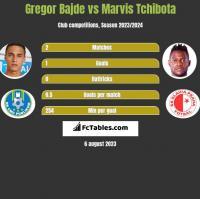 Gregor Bajde vs Marvis Tchibota h2h player stats