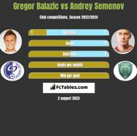 Gregor Balazic vs Andrey Semenov h2h player stats