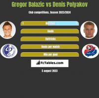 Gregor Balazic vs Denis Polyakov h2h player stats