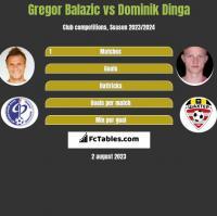 Gregor Balazic vs Dominik Dinga h2h player stats
