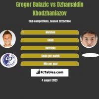 Gregor Balazic vs Dzhamaldin Khodzhaniazov h2h player stats